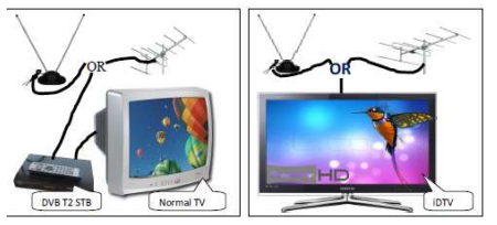 What are advantages of DTT (DVB-T2) Transmission?
