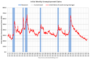 Weekly Initial Unemployment Claims decreased to 216,000