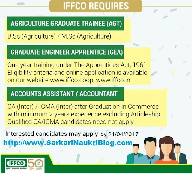 Sarkari Naukri vacancy recruitment in IFFCO