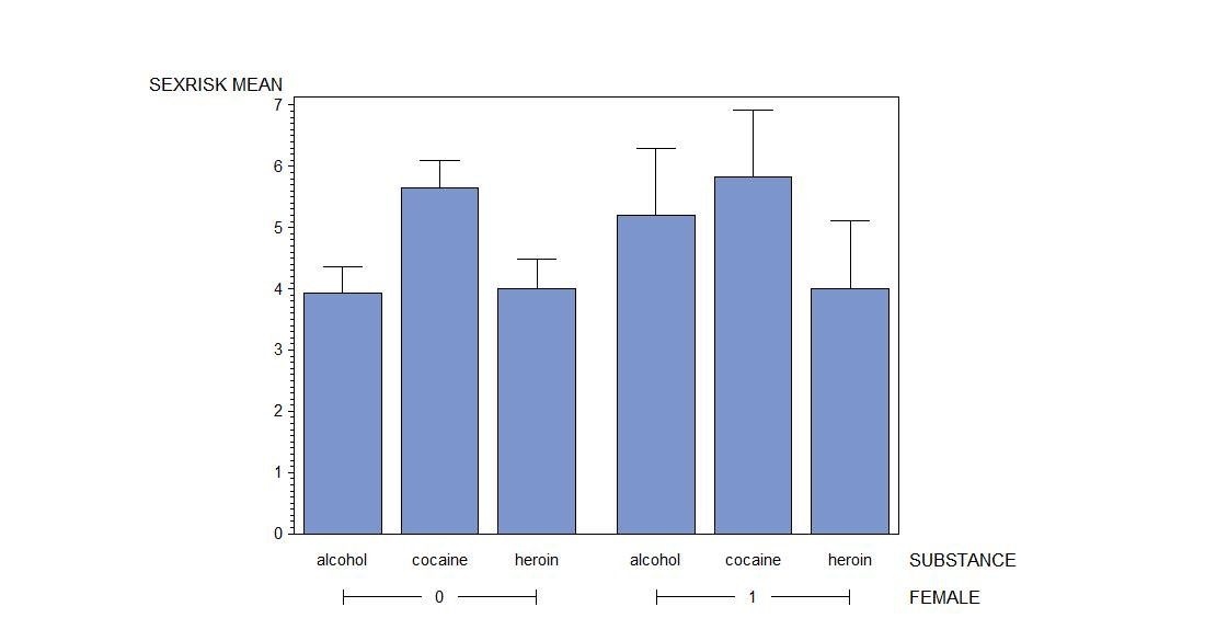 SAS and R Example 915 Bar chart with error bars ( - what is a bar chart
