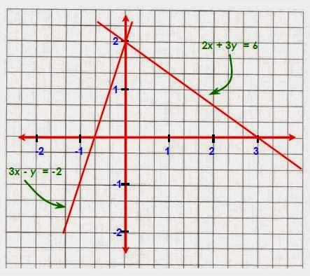 3 Cara Menyelesaikan Sistem Persamaan Linear Dua Variabel ...