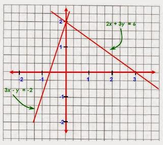 3 Cara Menyelesaikan Sistem Persamaan Linear Dua Variabel (SPLDV)
