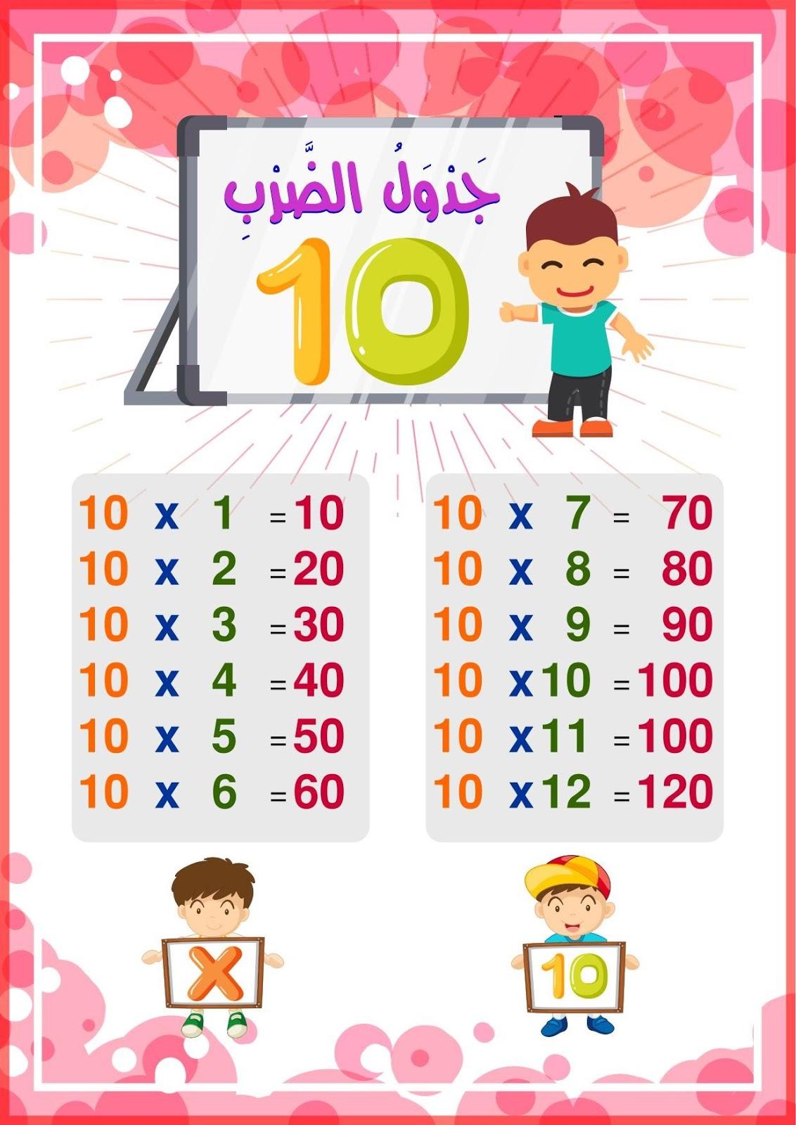 جدول الضرب 10