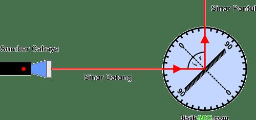 percobaan atau eksperimen Hukum Snellius Pada Pemantulan Cahaya