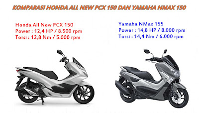 Komparasi Honda All New PCX 150 dan Yamaha NMax 150