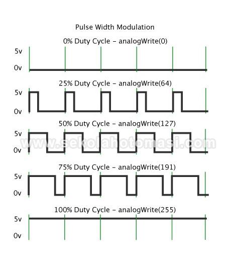 Penerapan Pulse Width Modulation (PWM) pada Arduino