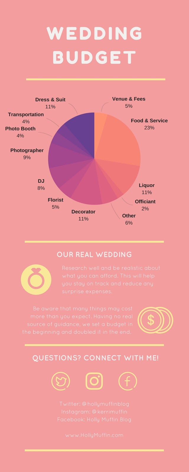 Realistic wedding budget pie chart. Such a helpful resource!