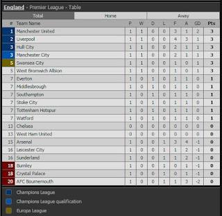 Manchester United Pimpin Klasemen Liga Inggris Pekan Pertama