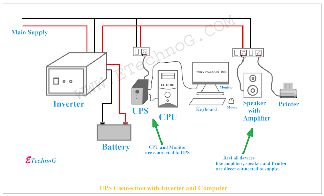 UPS Connection. UPS connection diagram for Home, UPS connection with computer and Inverter