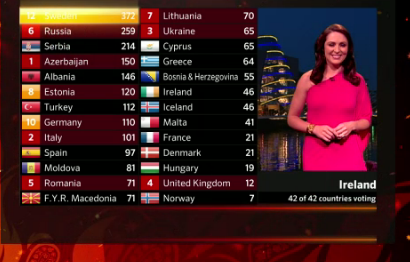 Life after Helsinki 2007 Eurovision: ESC 2012: HERE ARE THE