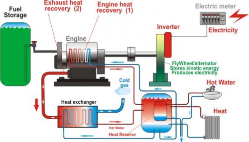 Natural Gas Cogeneration Unit