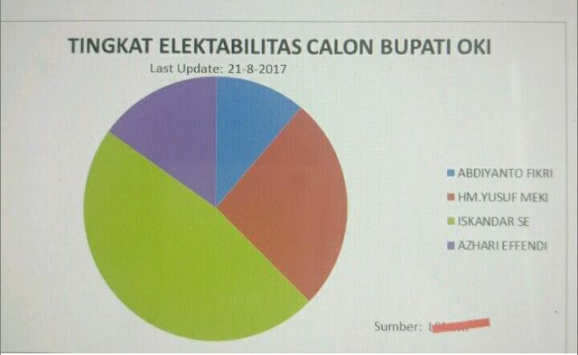 H Iskandar Berpeluang Menang Pada Pilkada 2018