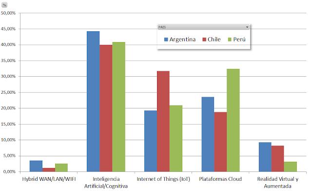 #DX ¿Cómo piensan los CIO y CXO de Argentina, Chile y Perú sobre la #TransformacionDigital?