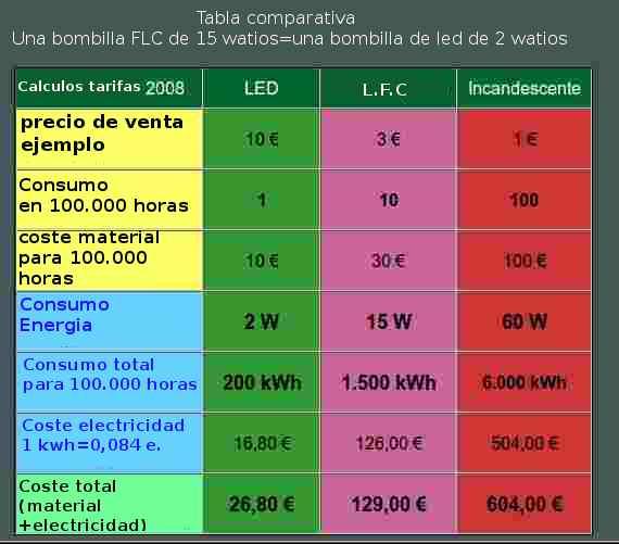 Seguridad Wireless Las Lamparas Fluorescentes De Bajo