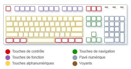 le clavier de l'ordinateur