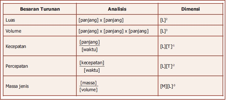 Dimensi Besaran Pokok Dan Turunan Materi Fisika Kelas X