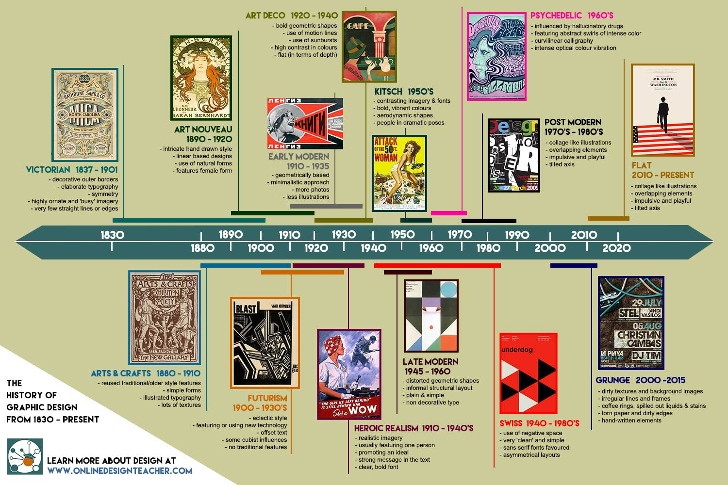 Graphic Design Timeline OnlineDesignTeacher