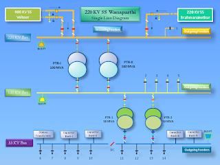 single line diagram of substation pdf single image single line diagram of substation of 220 kv single auto wiring on single line diagram of