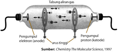 Prinsip Percobaan Penemuan Proton