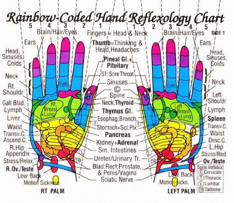 Acupressure (Reflexology) Charts Collection My own thoughts