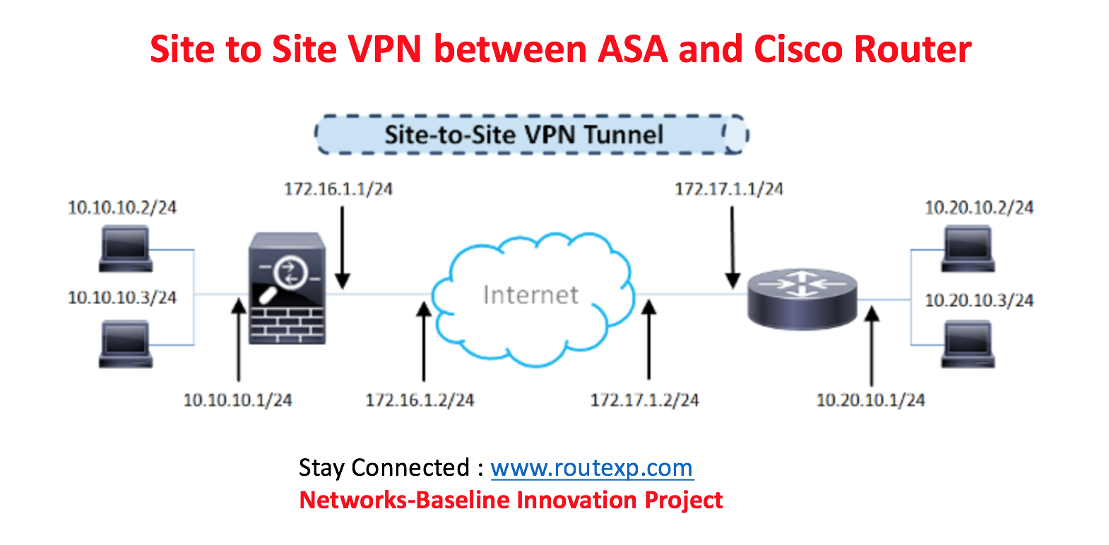 Site to site ipsec tunnel between an asa and a cisco ios router fig 11 site to site vpn topology pooptronica Gallery