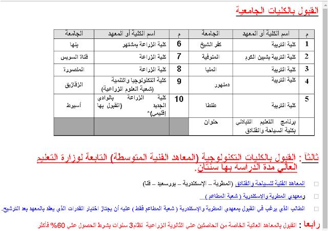 أسماء الكليات والجامعات المتاحه لطلاب الدبلومات الفنيه 2016