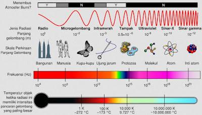 Karakteristik dan Aplikasi Gelombang Elektromagnetik
