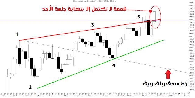رسم المؤشر العام للبورصة المصرية على الإتجاه الأسبوعي
