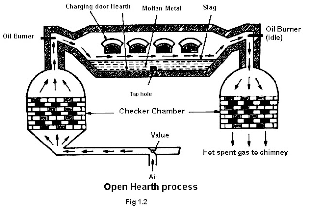 Open Hearth process