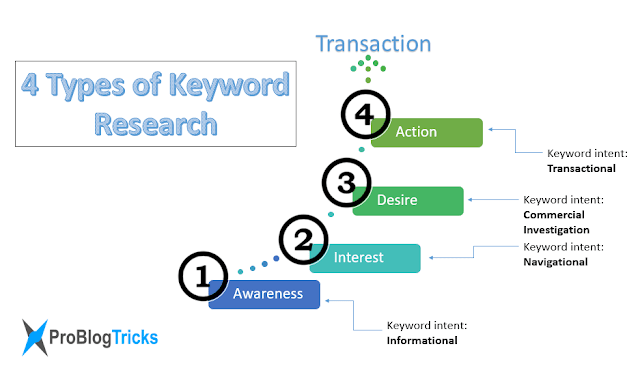 keyword research and search intents