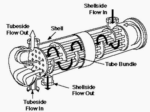 Shell & Tube Heat Exchangers: Heat Exchangers and Their