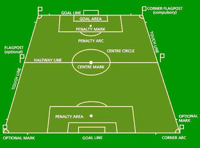 Ukuran Lapangan Sepakbola Beserta Gambar dan Keterangannya