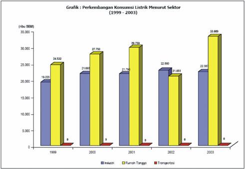 Grafik Kebutuhan Listrik Tangerang | nenghepi