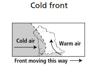 Jenis-Jenis Front Cuaca
