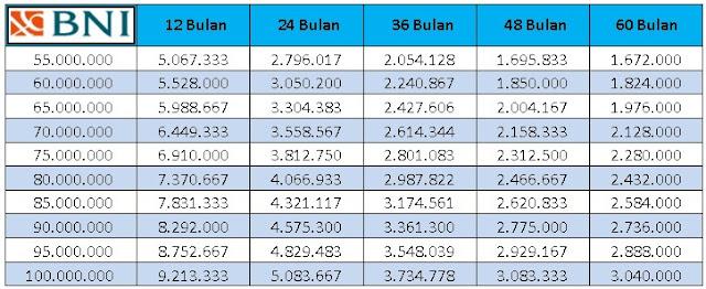 tabel pinjaman BNI 2019