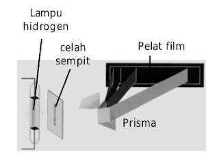 Lampu hidrogen dialiri listrik hingga menyala. Cahaya dari nyala lampu dilewatkan kepada prisma melalui celah menghasilkan spektrum garis yang dapat dideteksi dengan pelat film