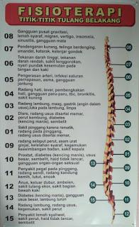 Bagan tulang belakang fisioterapi akupuntur pak pur jogja