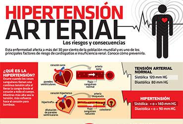 Síntomas de la hipertensión arterial