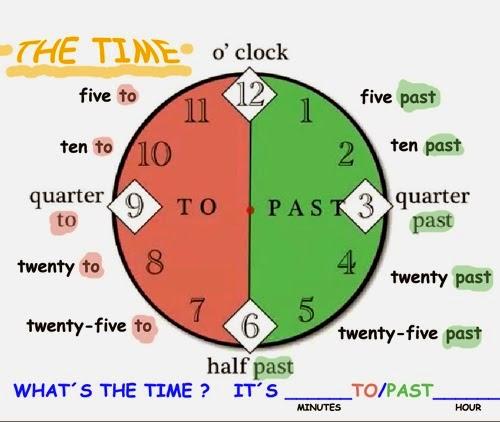 Labouré English Information: La hora en Inglés (séptimo)