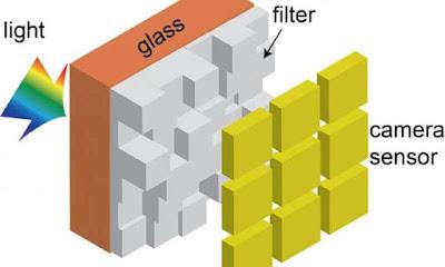 cara kerja filter sensor kamera