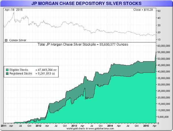 13ce703b7 Najväčšia banka v USA - JP Morgan Chase zhŕňa milióny uncí striebra ...