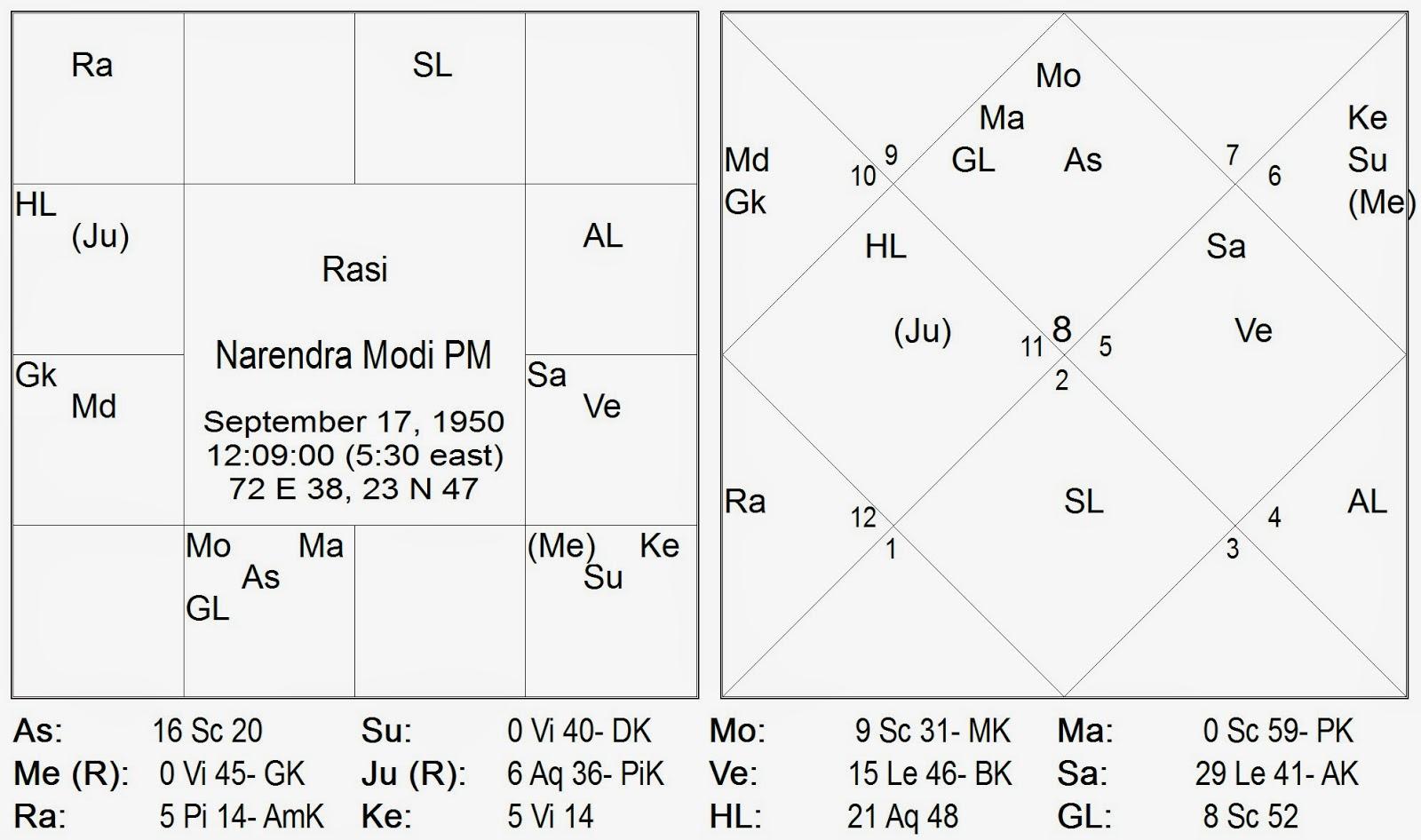 Meena rashi indian astrology