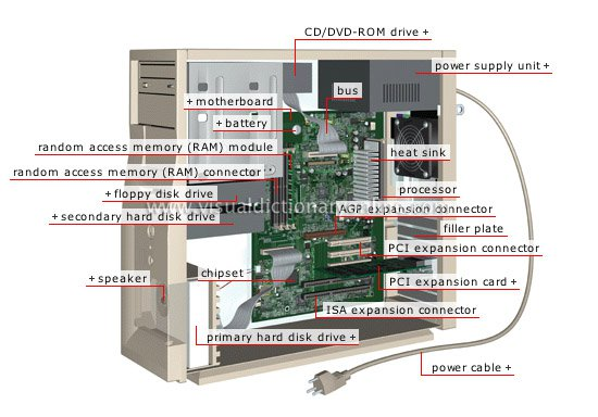 Collections: =Useful Inventions Diagram With Parts=