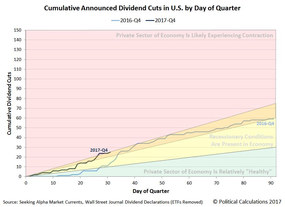 Cumulative Announced Dividend Cuts in U.S. by Day of Quarter, 2016-Q4 vs 2017-Q4