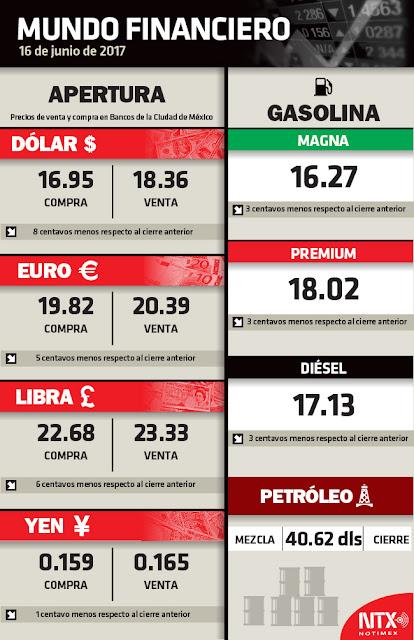 Hoy 16 De Junio 2017 El Dolar Euro Bajan Sus Precios En MÉxico Record Y Cotizaciones Precio Barril Petroleo