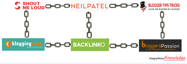 Make-Good-Links-(Backlinks)