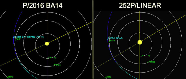 máxima aproximação de cometas em março de 2016