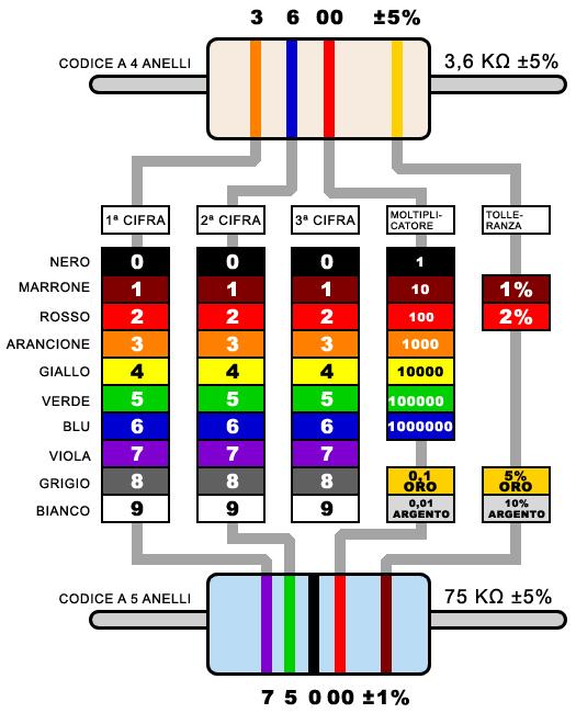 Colori delle resistenze for Tabella per mescolare i colori