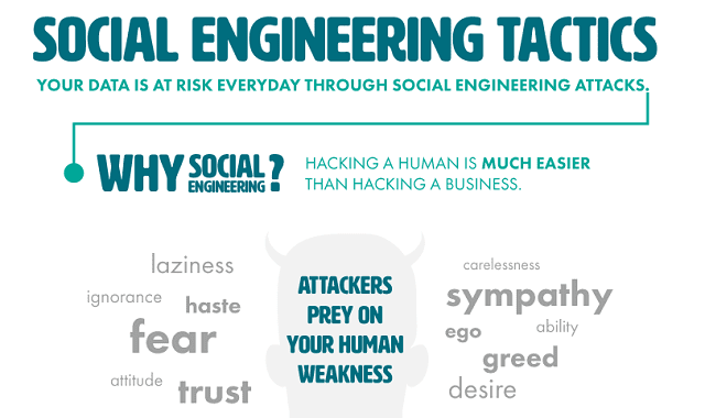 Social Engineering Tactics