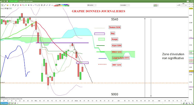 Analyse technique du CAC40 [06/03/2018]